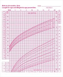 Growth Chart Baby Girl Canada 54 Competent Baby Weight Percentile Canada