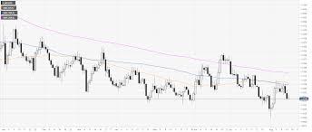 Eur Usd Technical Analysis Euro Under Pressure Near Daily