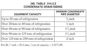 Air Conditioning Copper Pipe Size Chart How Can Calculate Ahu Or Fcu Condensate Drain Pipe