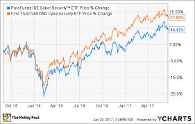Investing In Cybersecurity Etfs The Motley Fool