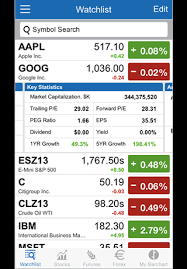 Stock Futures Quotes Awesome Barchart Stocks Futures And Forex Mobile App The Most