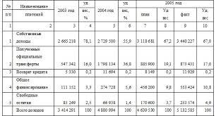 Формирование местного бюджета на пример Отдела финансов города  Показатели доходов по основным источникам финансирования за 2003 2005 тыс тенге