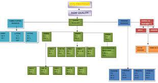 Qa Organization Chart Structure Organogram Of Garments