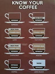 The Anatomy Of Coffee Coffee Drinks Coffee Type Coffee