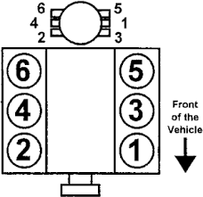96 tahoe 6 speaker diagram fixya 1996 98 4 3l engines firing order 1 6 5 4 3 2distributor rotation clockwise