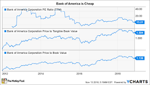 Bank Of America Mortgage Rates Chart Could Bank Of America Corporation Be A Millionaire Maker