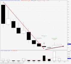 Chart Saham Online Melabur Saham Online Chart Psiptek Higher Low