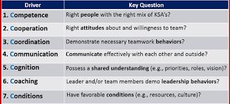 Describe Teamwork The Seven Cs Cracking The Code Of Teamwork