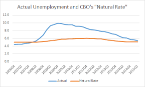 Cost Of Unemployment Jared Bernstein And Others On Our Economic Outlook The Fed