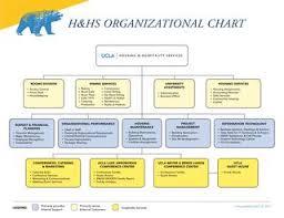 H Hs Organizational Chart 2018 By Ucla Hhs Marketing Issuu
