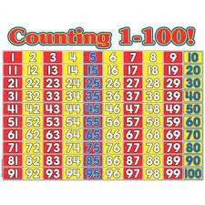 Counting 1 100 Math Wall Chart