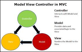 mvc design pattern in asp net core