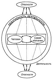 Реферат Теоретические основы безопасности жизнедеятельности  Теоретические основы безопасности жизнедеятельности