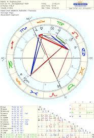 Sophia Lorens Birthchart Ascendant Rising Sign
