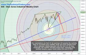 Earnings May Surprise The Stock Market Watch Out Etf
