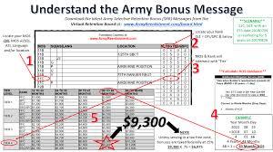 Retention Bonuses Armyreenlistment