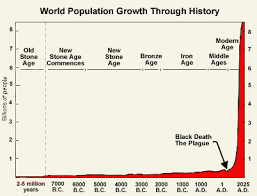 Article World Population Growth Through History
