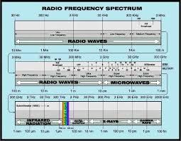 Frequency Spectrum Chart Radiowave Chart Electromagnetic Frequency Spectrum Ham