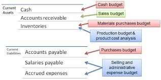 balance sheet vs income statement chapter 41 financial budgeting