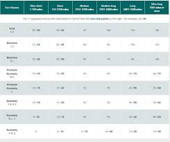 Cathay Pacific Club Points Chart Cathay Boosts Some Marco Polo Club Points Earn Rates Fly