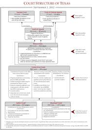 Texas Courts Chart 5 The Texas Court System Researching Texas Law Cases