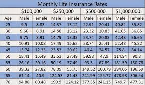 Colonial Penn Whole Life Insurance Rate Chart Best Picture
