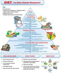Diabetic Food Chart India Diabetic Diet Food List Diabetes Recipes Diet For