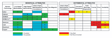 Steel Machinability Chart Making Stainless More Machinable Modern Machine Shop