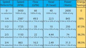 Pool Pump Size Chart Variable Speed Pool Pump Installation Rebates Mike The
