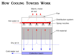 cooling tower working priciple