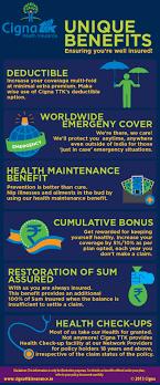 Cigna Health Insurance Quotes CignaTTK Health Insurance Benefits Visually 22