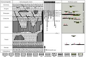 Chronostratigraphic Chart And Elements Of The Petroleum