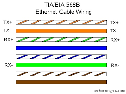 cat 5 ethernet cable pin configuration tia eia 568b straight twisted pair wiring diagram cat 5 ethernet cable pin configuration tia eia 568b straight through cable pair Twisted Pair Wiring Diagram