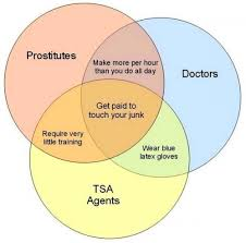 Who Invented The Venn Diagram Venn Diagram Of People Who Touch Your Junk