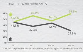 Iphone 5 Sales Chart Iphone Sales Slide While Android Surges To Start The Year