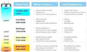 Light Temperature Chart Knowledgesocietyfoundation Co