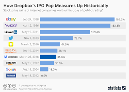 Snapchat Ipo Chart How Does The Snap Ipo Make Any Sense Which 50