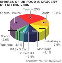 Supermarket Market Share Pie Chart Bbc News Business Probe Says Too Few Supermarkets