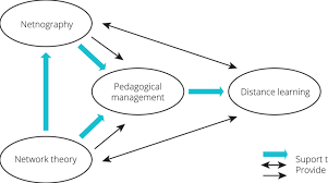 theoretical framework of the research