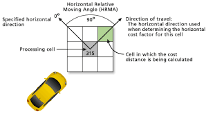 horiztal how the horizontal and vertical factors affect path distance help