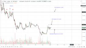 Tron Chart Analysis Tron Price Analysis Trx Well Positioned For 4 Cents