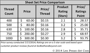 Why High Thread Count Sheets Are Usually A Waste Of Money Len