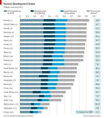 Deconstructing Development Human Development Index