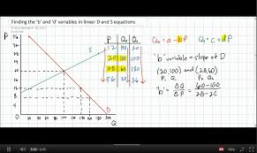 linear demand equation calculator tessshlo