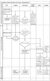 Glass Industry Process Flow Chart Qc Flow Chart Shandong Golden Faith Industrial Co Ltd