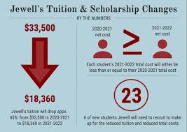Jewell cuts 2021-2022 tuition by 45% to increase price transparency – The  Hilltop Monitor