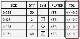 Slot Tolerance Chart Pcb Tolerances Advanced Circuits