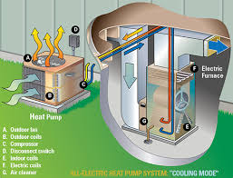electric furnace with heat pump.  Pump The Name U201cheat Pumpu201d Can Be A Little Confusing Since Heat Pump System  Both Cools And Heats Your Home By Using Small Amount Of Electricity To Move Heat Throughout Electric Furnace With Heat Pump E