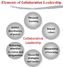 research paper collaborative leadership  iva wilson research paper