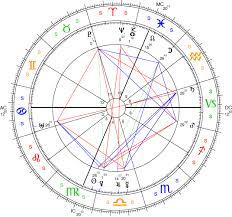 Sidereal Natal Chart Against Sidereal Astrology Alex Sumner